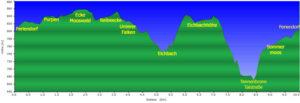Profil Auerhahnwanderweg Tennenbronn